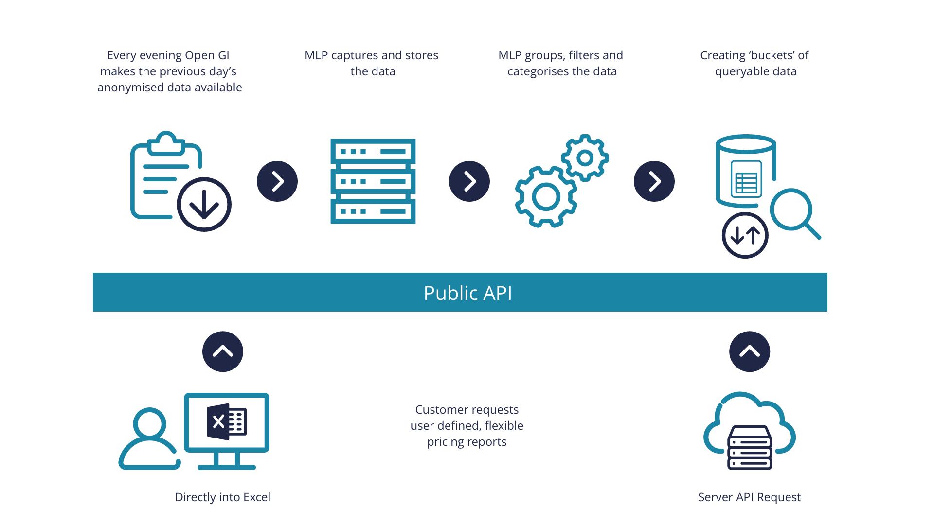 MLP Infographic Intelligent Pricing