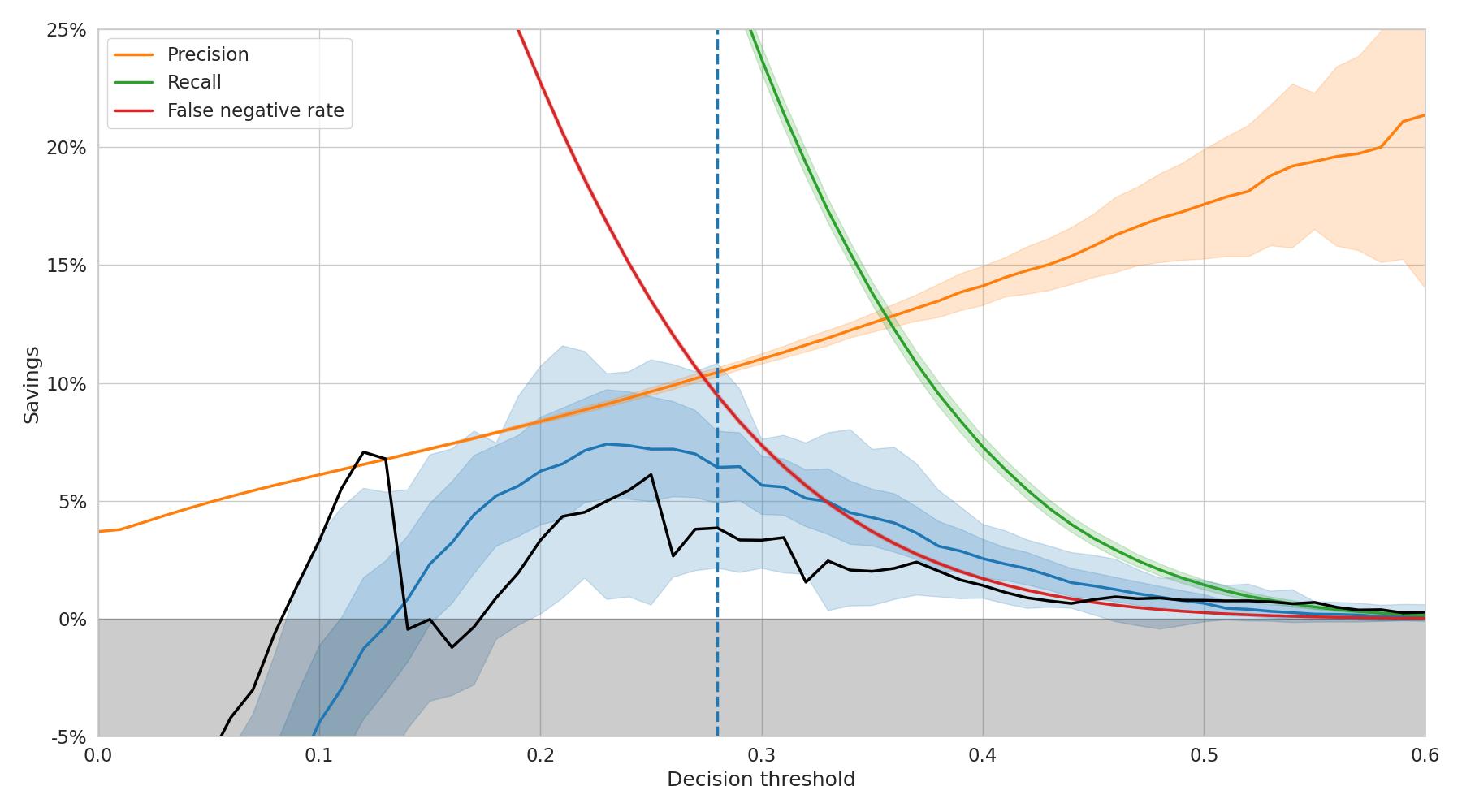 MLP-Graph