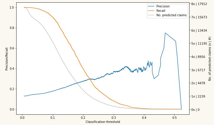 ML-Chart