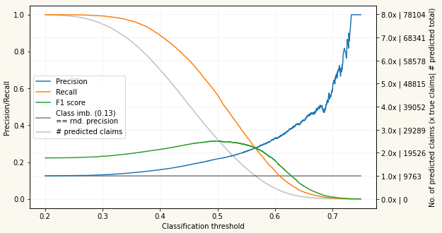 Claim Propensity Model